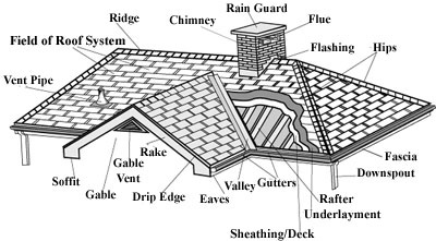 roofing terms illustration